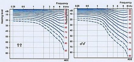 Toonaudiogram